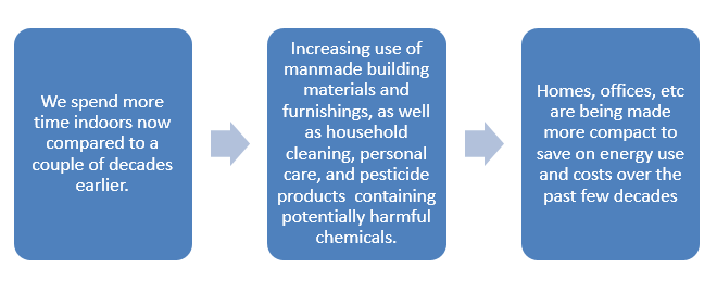 This diagram explains how we spend more time in doors and around man-made buildings and materials and furnishings and household cleaning and personal care items