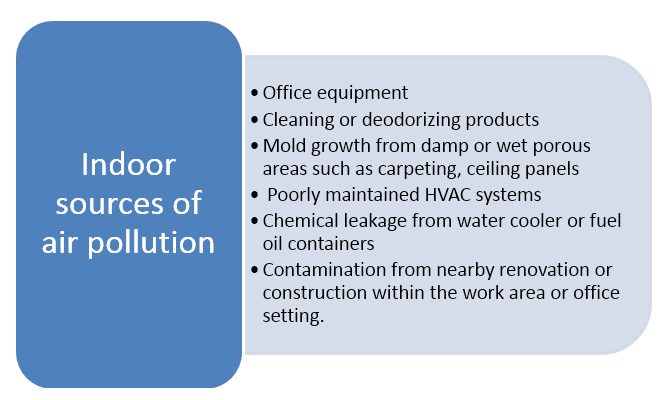 This diagram explains the different types of indoor sources of air pollution such as office equipment cleaning and deodorising products, mould growth and down, poorly maintained HVAC systems, chemical leakage from water coolers and contamination from nearby renovation or construction areas
